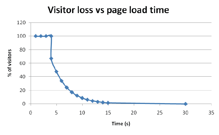 Visitor loss vs page load time - http://www.pearanalytics.com/blog/2009/how-webpage-load-time-related-to-visitor-loss/